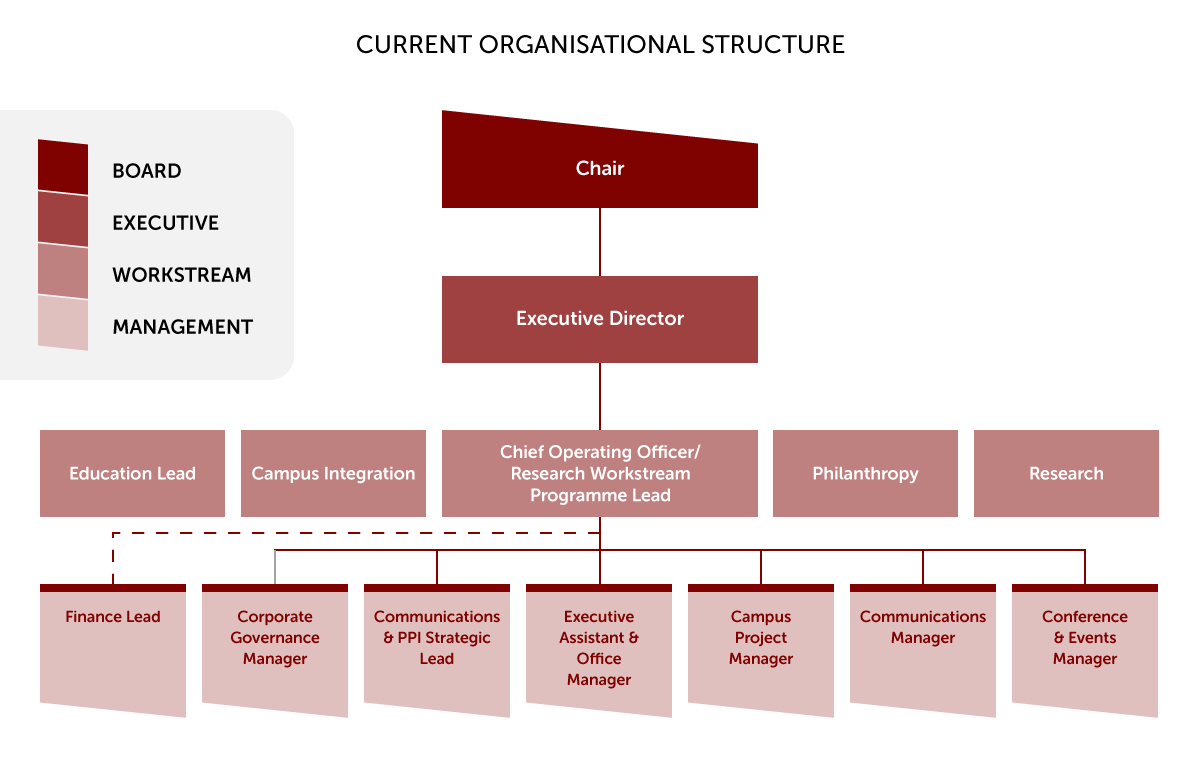 CUHP's Organisational Structure